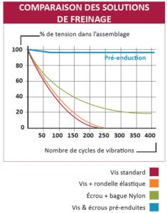 Tableau-comparaison-freinage2019